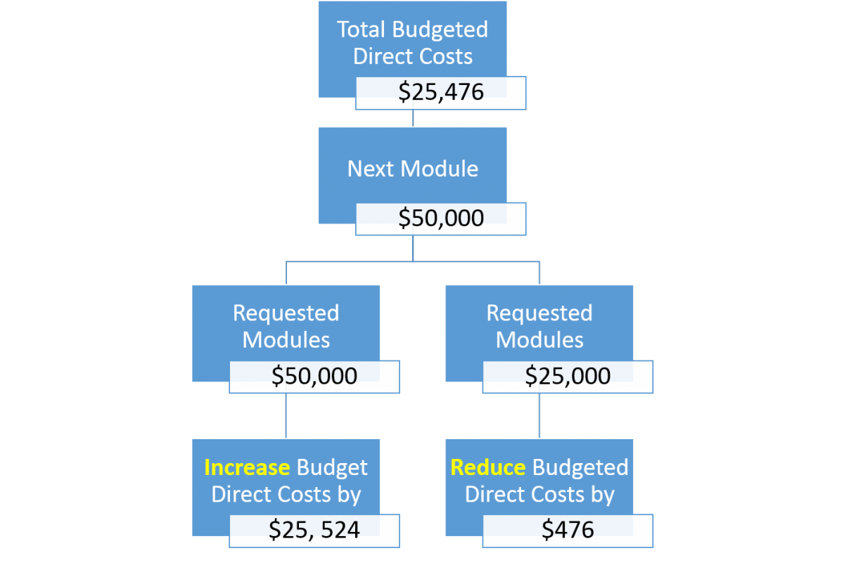 ERA Grants Budgets | Research Administration